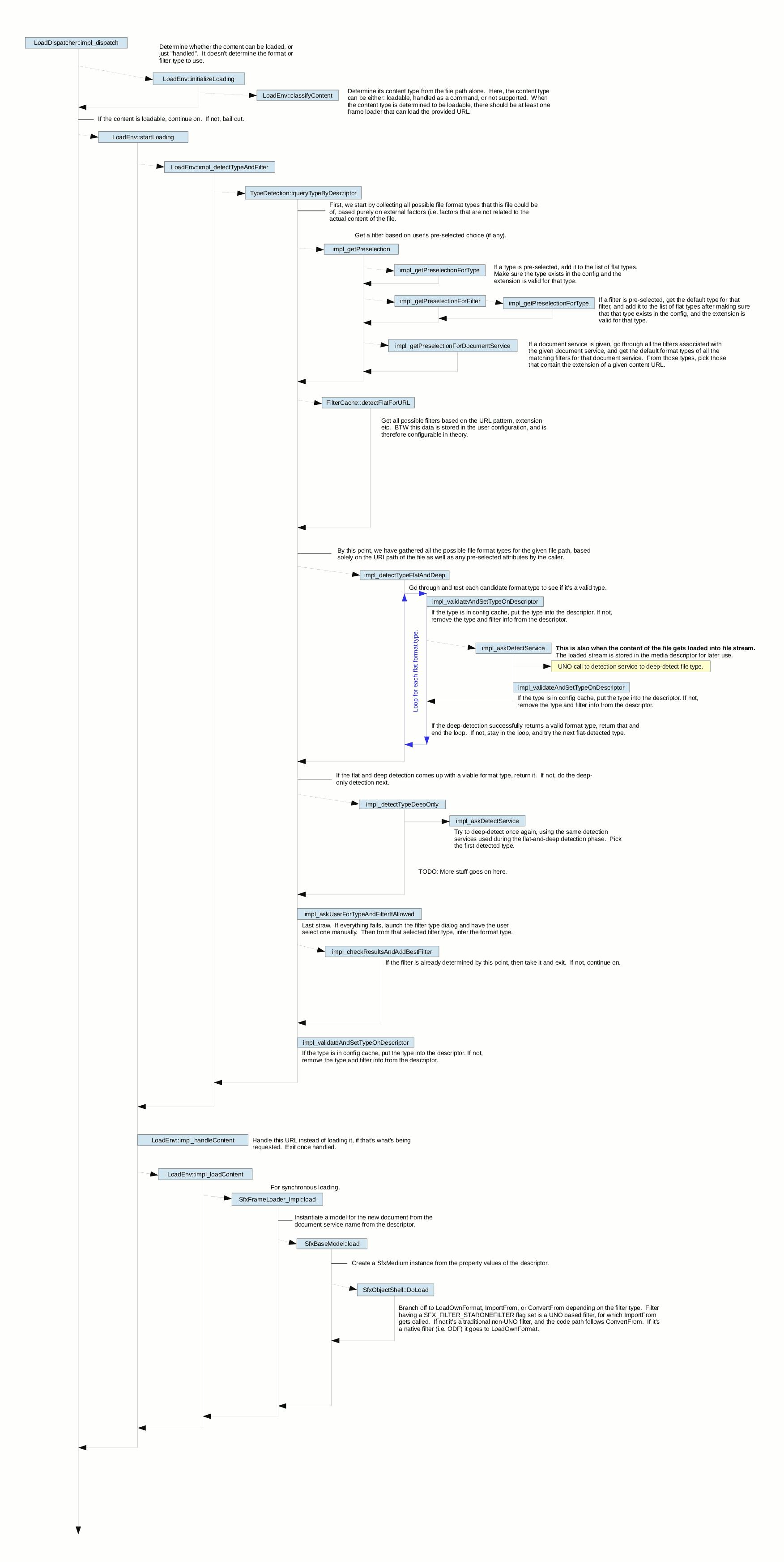 File Load Process Diagram